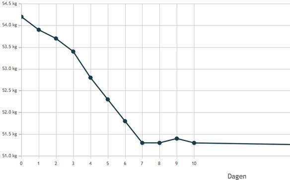 Prognose gewicht tijdens 10 dagen sportvasten